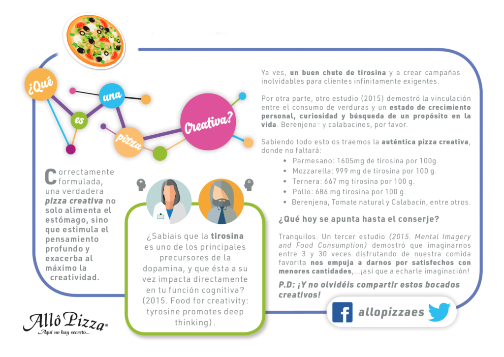 infografia_pizza_creativa_allo_pizza